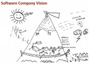 visualization-software-company-future-500