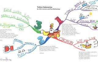 Yellow Submarine Mind Map - Mind Map Examples - Tony Buzan Mind Mapping